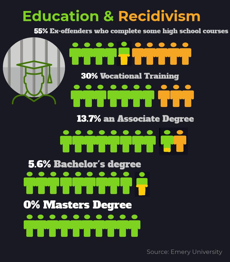 Education_Recidivism Chart-1